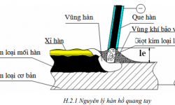 Kỹ thuật hàn đắp hồ quang tay bằng que hàn