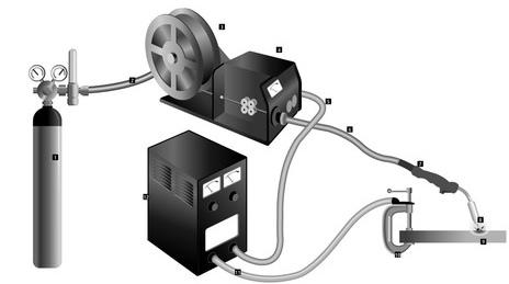 Mô hình máy hàn mig có sử dụng khí thông thường