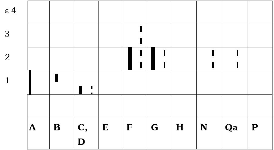 Một số đặc tính của các loại nhóm thép