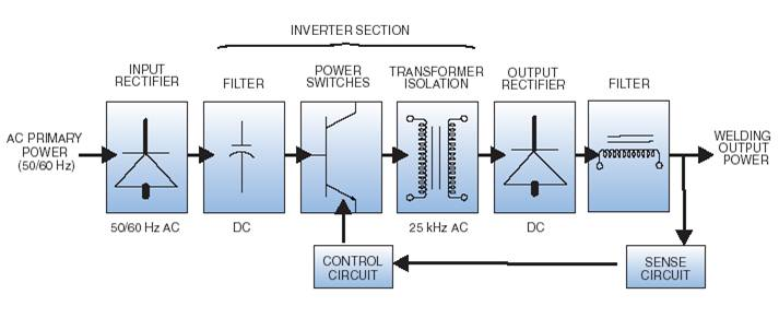 so-do-may-han-inverter.jpg