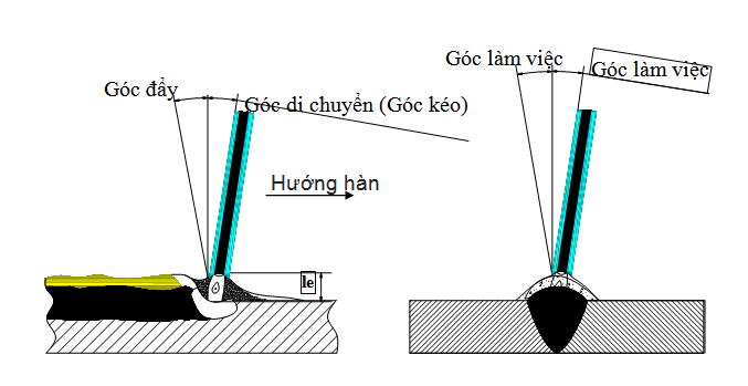 điều chỉnh góc nghiêng mỏ hàn
